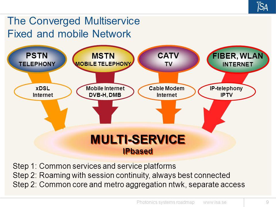MULTI-SERVICE IPbased