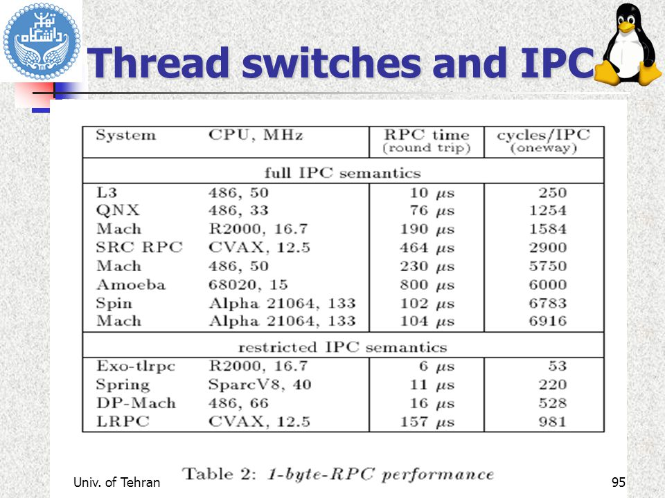 Thread switches and IPC