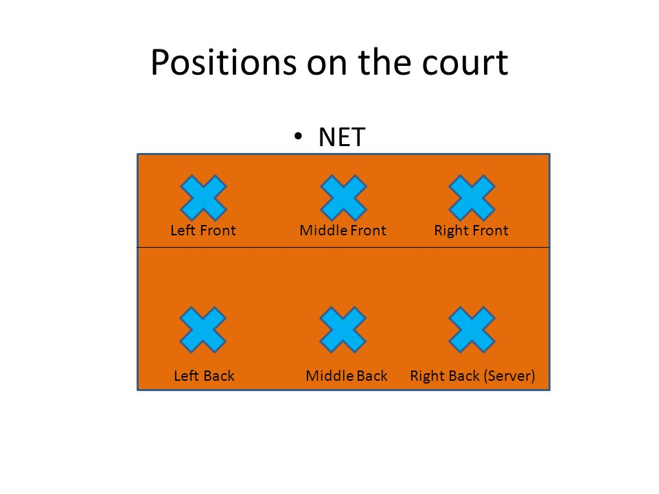 Positions on the court NET Left Front Middle Front Right Front