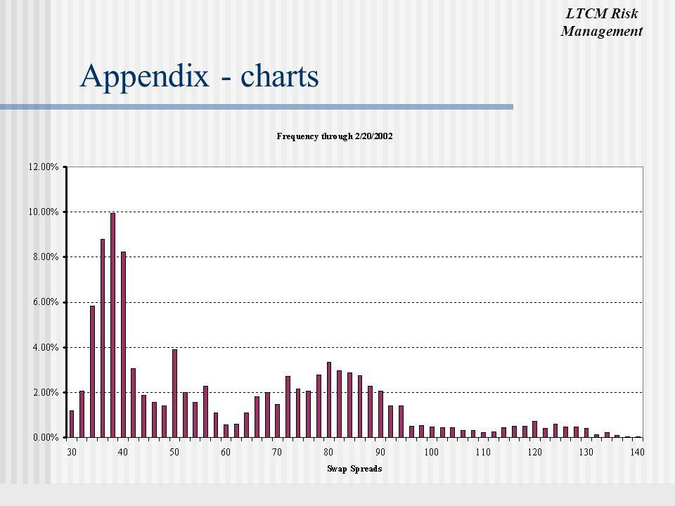 Appendix - charts