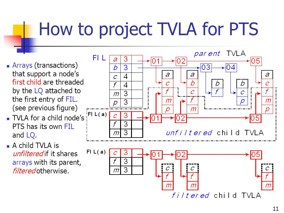 How to project TVLA for PTS