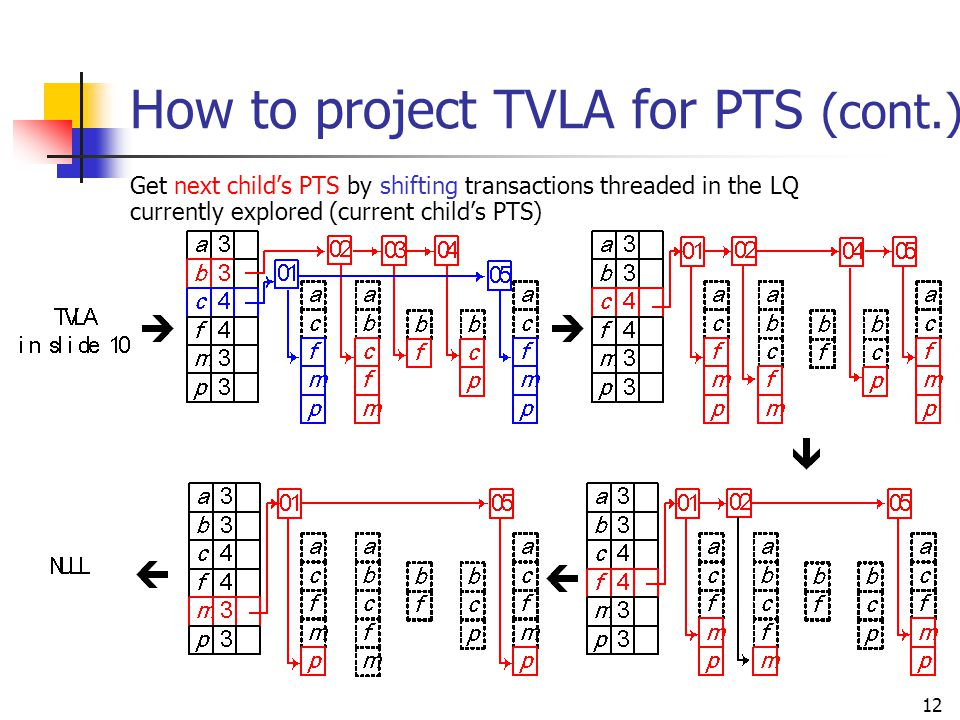 How to project TVLA for PTS (cont.)