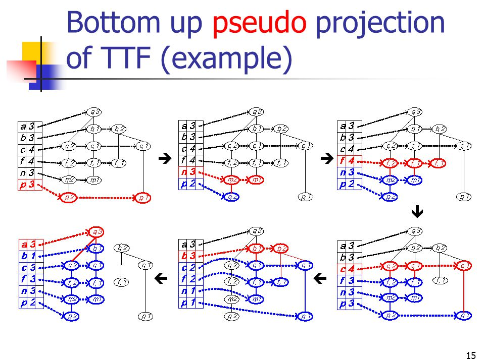 Bottom up pseudo projection of TTF (example)