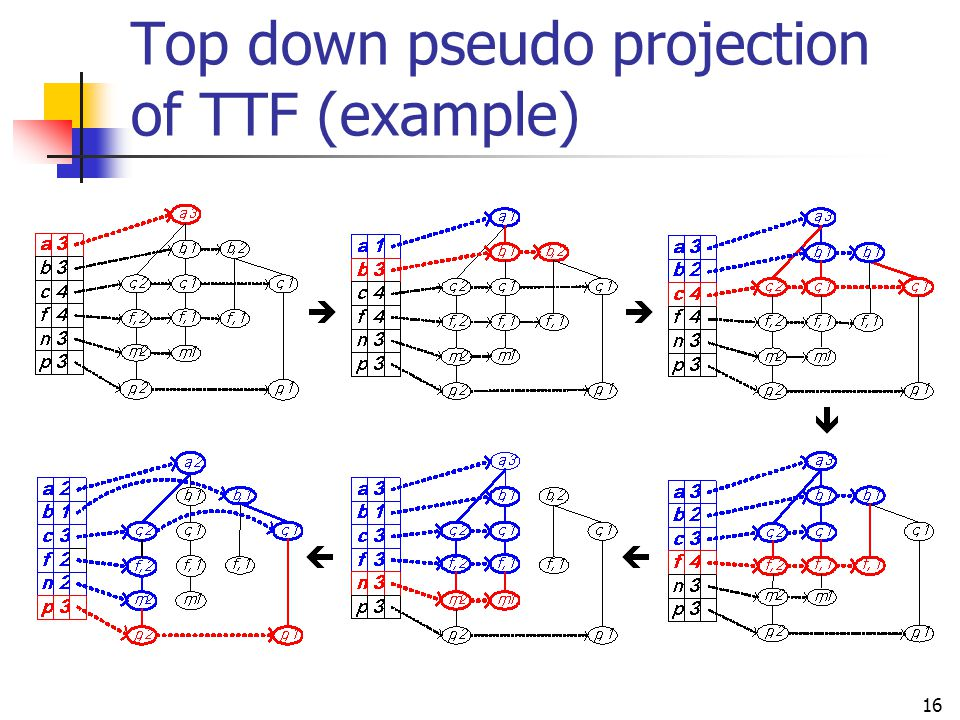 Top down pseudo projection of TTF (example)