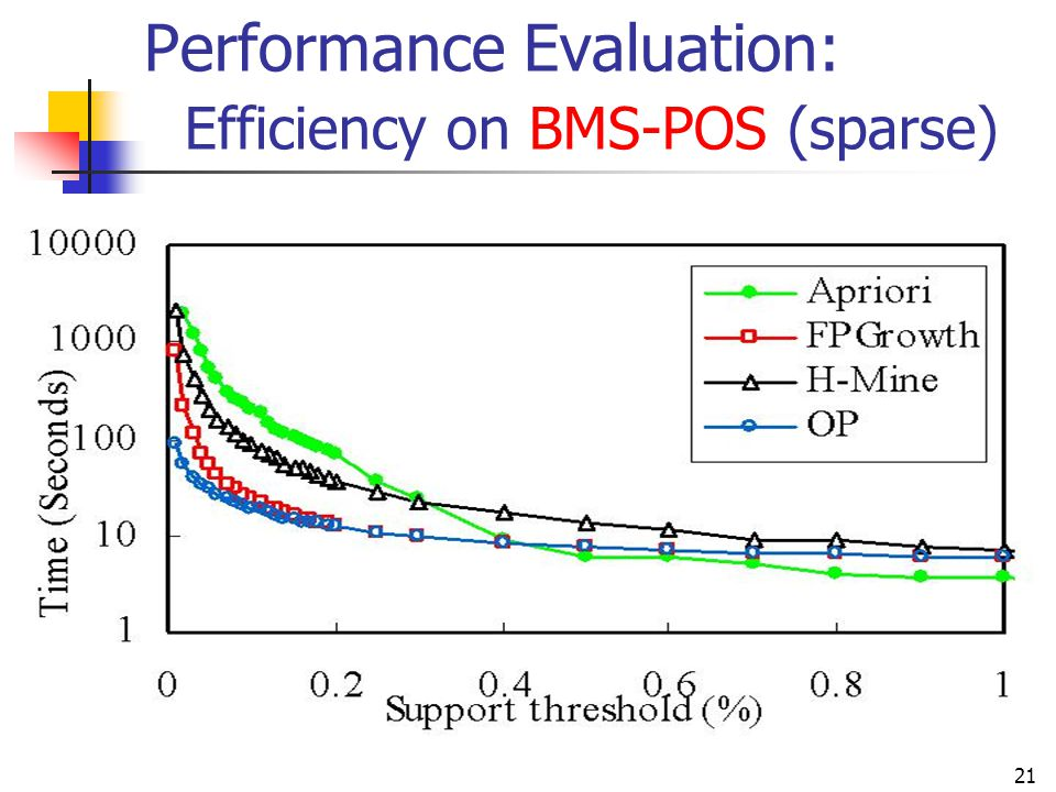 Performance Evaluation: Efficiency on BMS-POS (sparse)