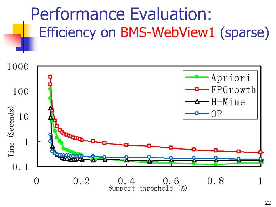 Performance Evaluation: Efficiency on BMS-WebView1 (sparse)