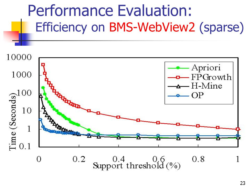 Performance Evaluation: Efficiency on BMS-WebView2 (sparse)
