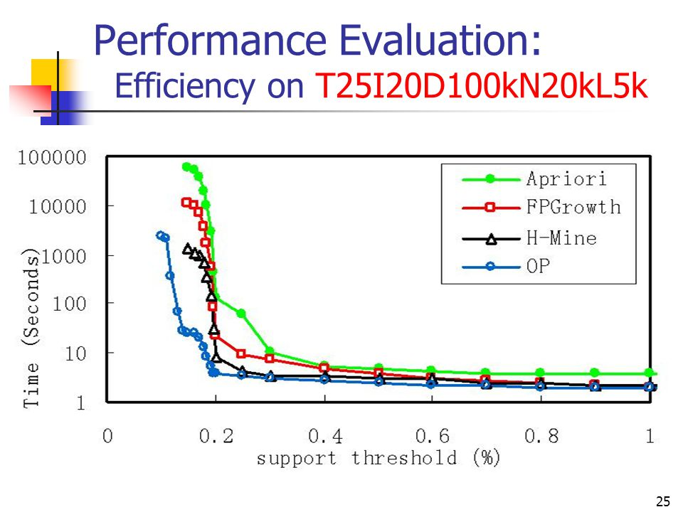 Performance Evaluation: Efficiency on T25I20D100kN20kL5k