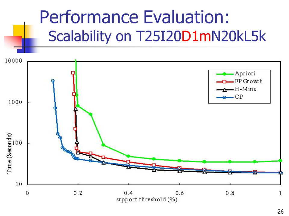 Performance Evaluation: Scalability on T25I20D1mN20kL5k
