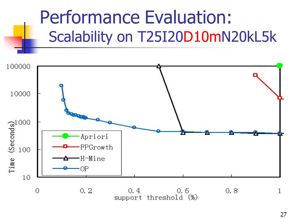 Performance Evaluation: Scalability on T25I20D10mN20kL5k