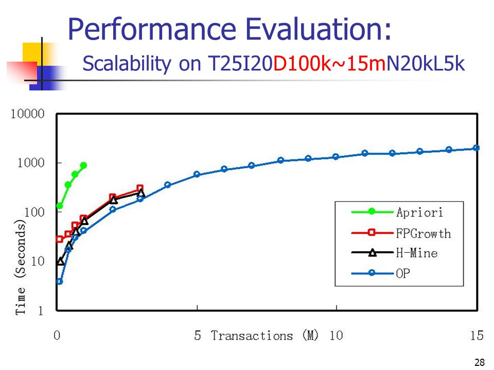 Performance Evaluation: Scalability on T25I20D100k~15mN20kL5k