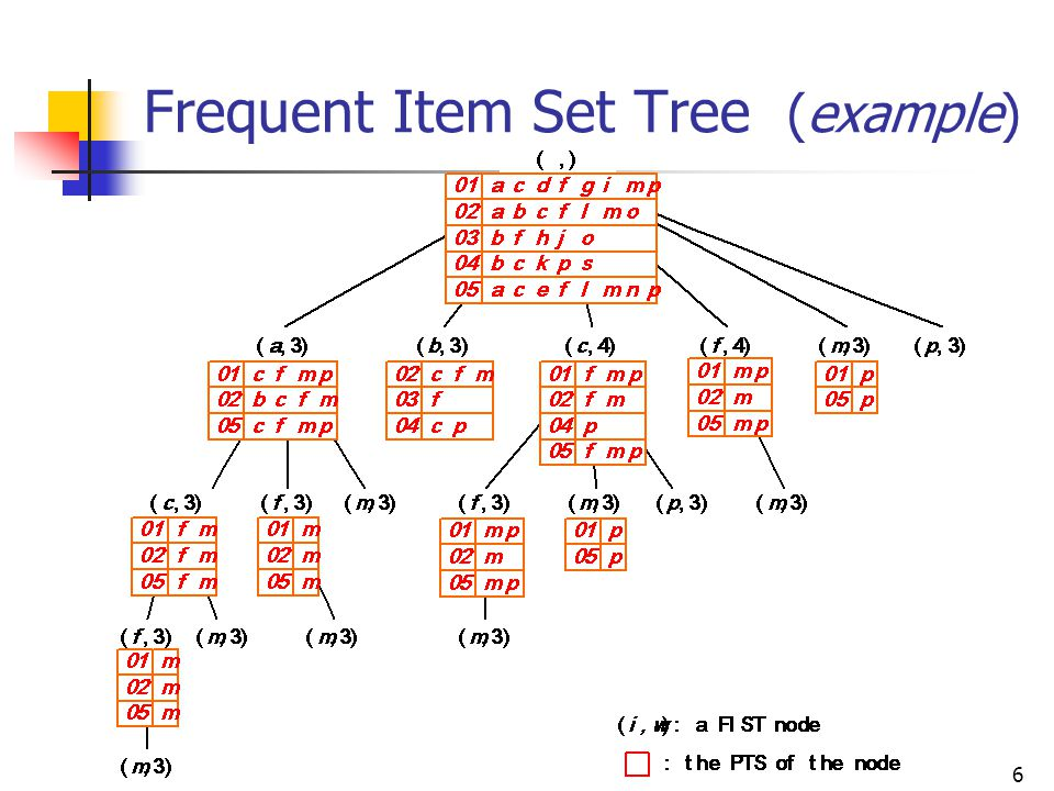Frequent Item Set Tree (example)