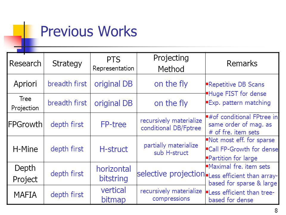 Previous Works Research Strategy PTS Representation Projecting Method