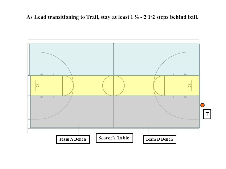 As Lead transitioning to Trail, stay at least 1 ½ - 2 1/2 steps behind ball.