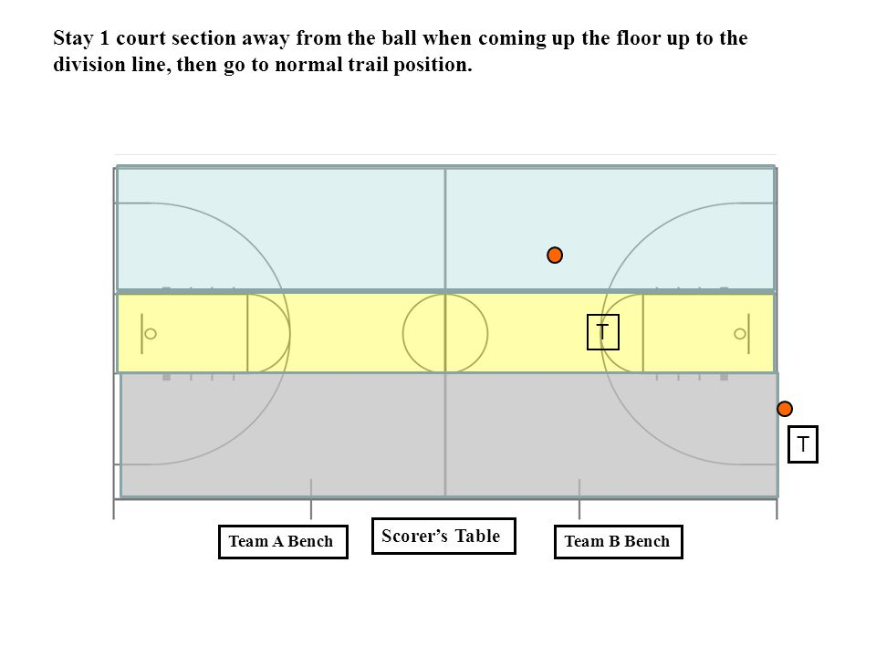 Stay 1 court section away from the ball when coming up the floor up to the division line, then go to normal trail position.
