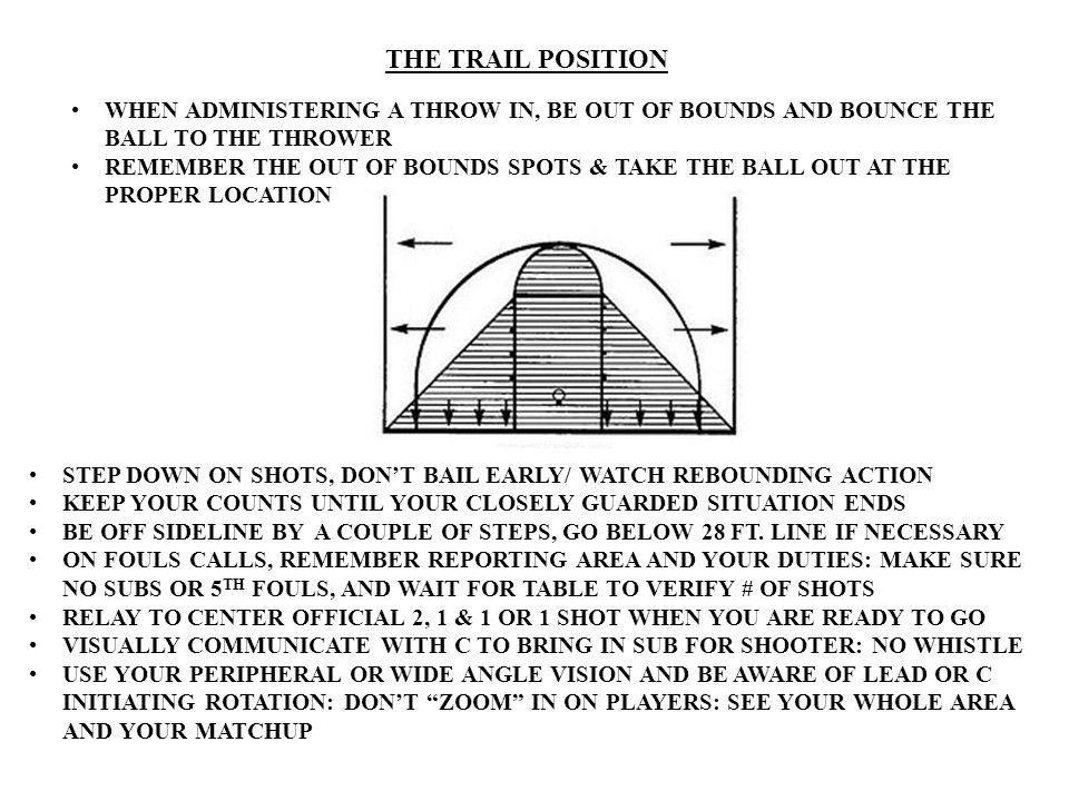THE TRAIL POSITION WHEN ADMINISTERING A THROW IN, BE OUT OF BOUNDS AND BOUNCE THE BALL TO THE THROWER.