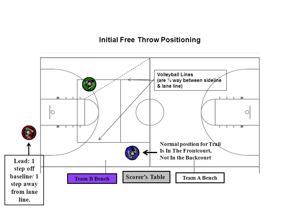 Lead: 1 step off baseline/ 1 step away from lane line.