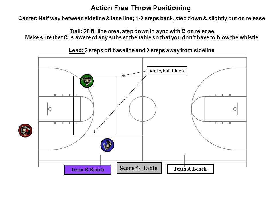 Action Free Throw Positioning