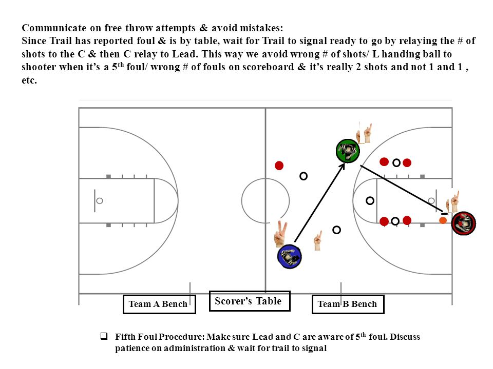 Communicate on free throw attempts & avoid mistakes: