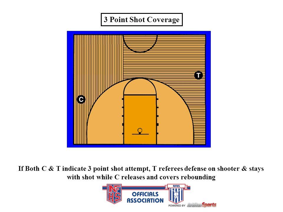 with shot while C releases and covers rebounding