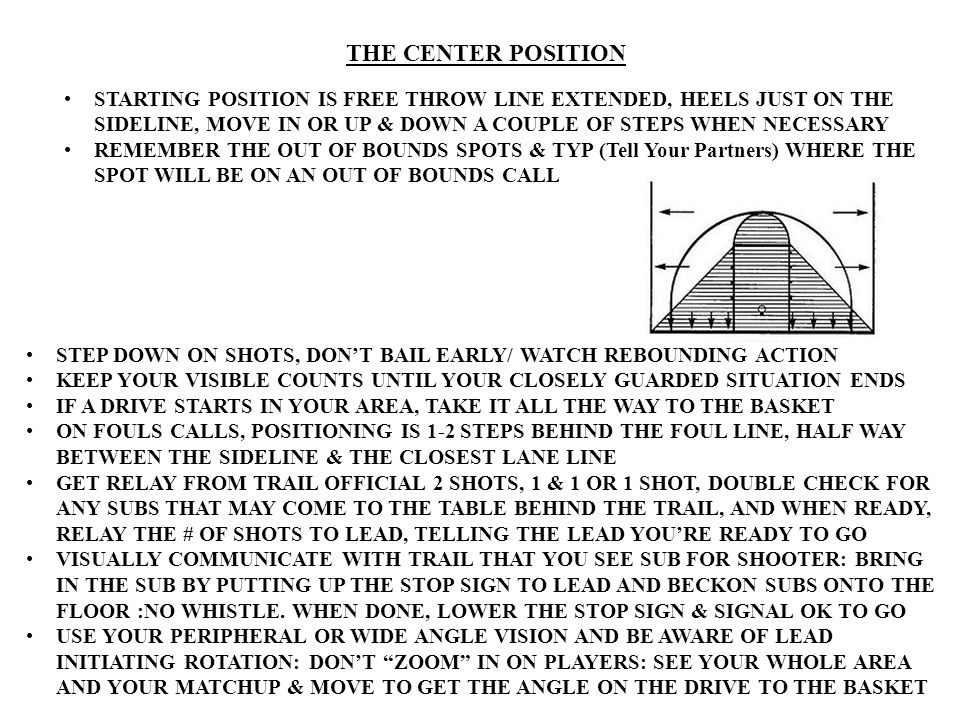 THE CENTER POSITION STARTING POSITION IS FREE THROW LINE EXTENDED, HEELS JUST ON THE SIDELINE, MOVE IN OR UP & DOWN A COUPLE OF STEPS WHEN NECESSARY.
