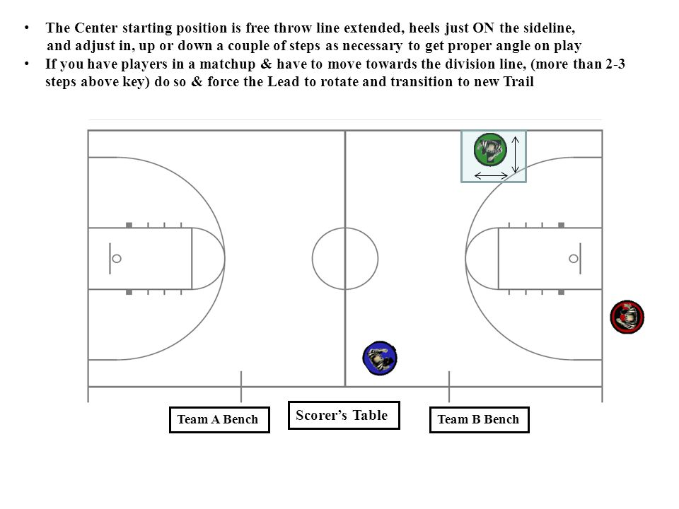 The Center starting position is free throw line extended, heels just ON the sideline,