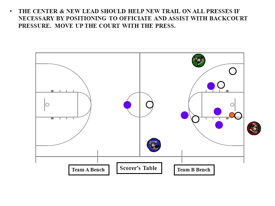 THE CENTER & NEW LEAD SHOULD HELP NEW TRAIL ON ALL PRESSES IF NECESSARY BY POSITIONING TO OFFICIATE AND ASSIST WITH BACKCOURT PRESSURE. MOVE UP THE COURT WITH THE PRESS.