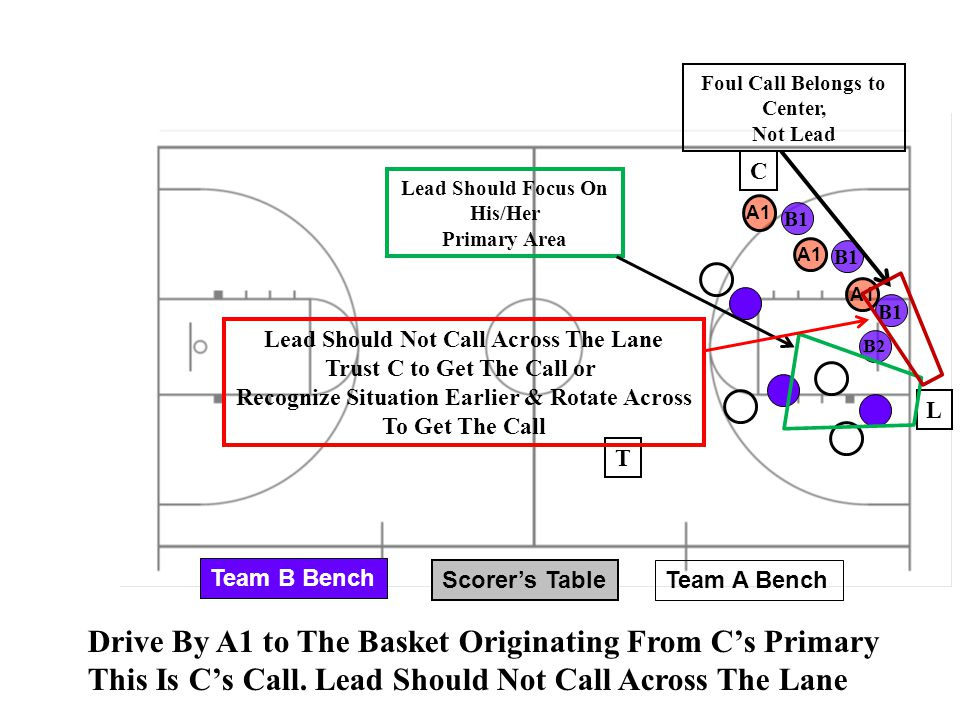 Drive By A1 to The Basket Originating From C's Primary
