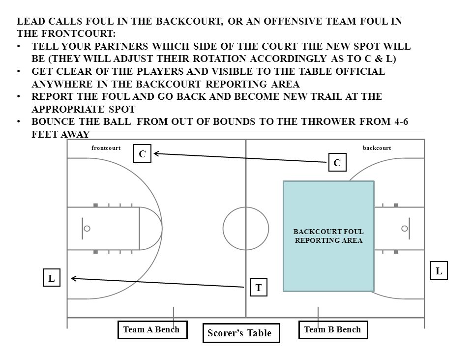 BACKCOURT FOUL REPORTING AREA