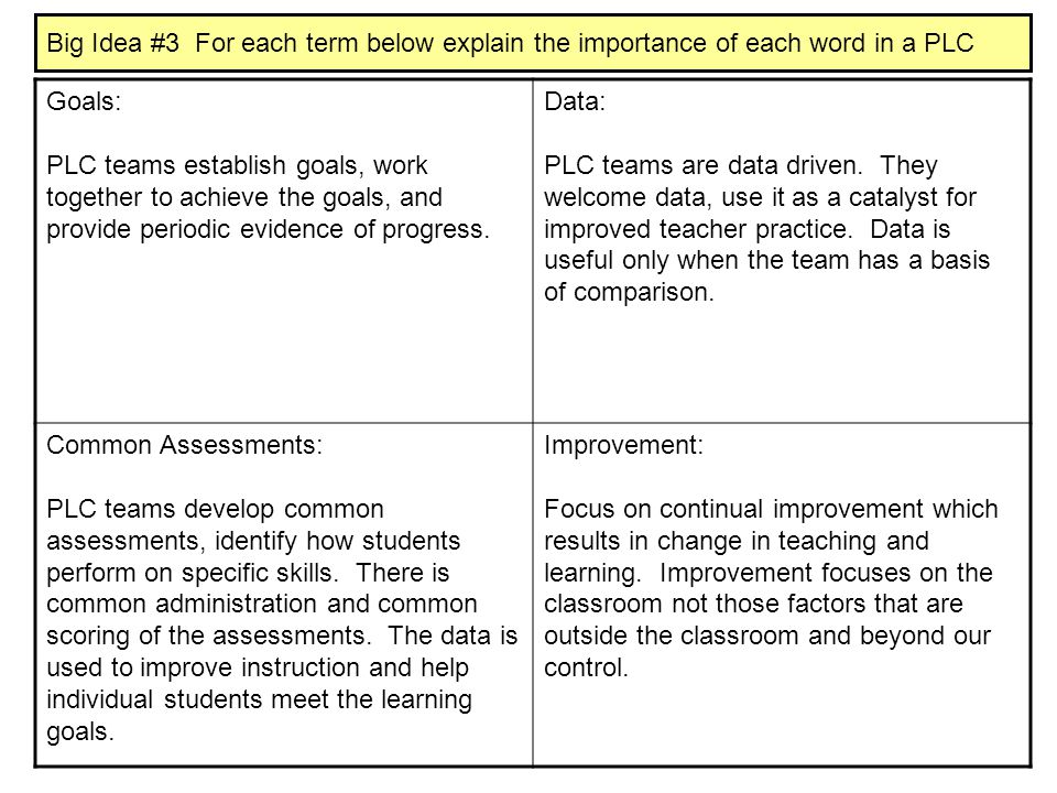 Big Idea #3 For each term below explain the importance of each word in a PLC
