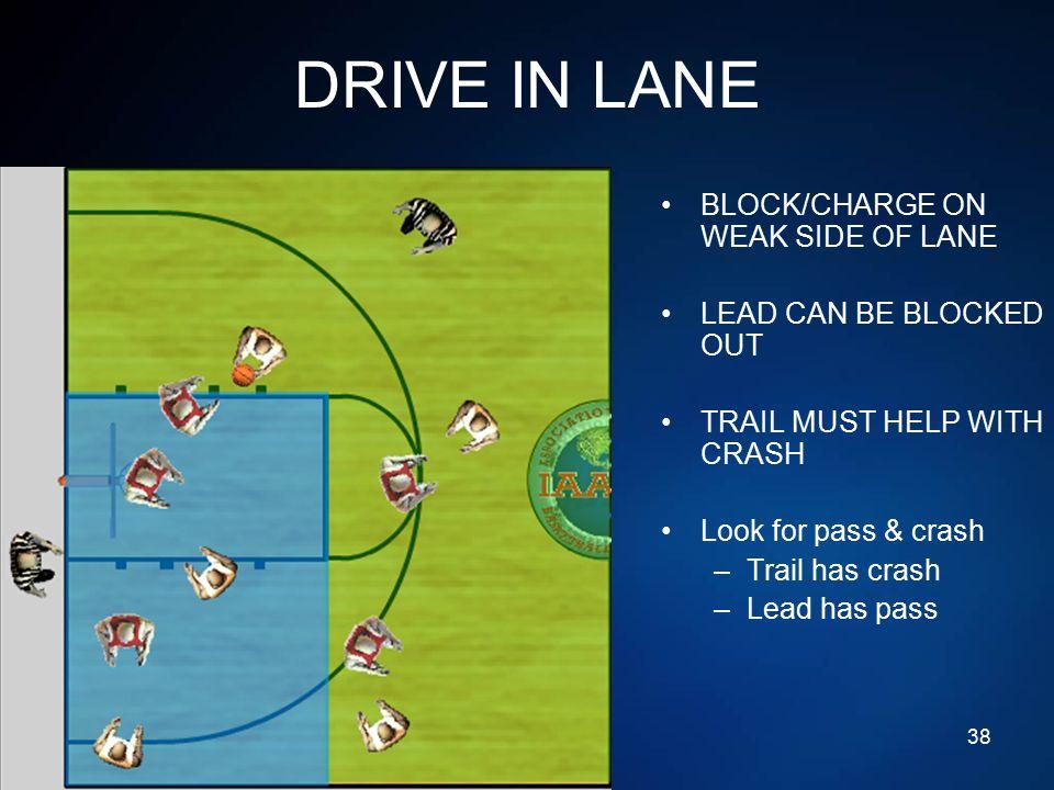 DRIVE IN LANE BLOCK/CHARGE ON WEAK SIDE OF LANE