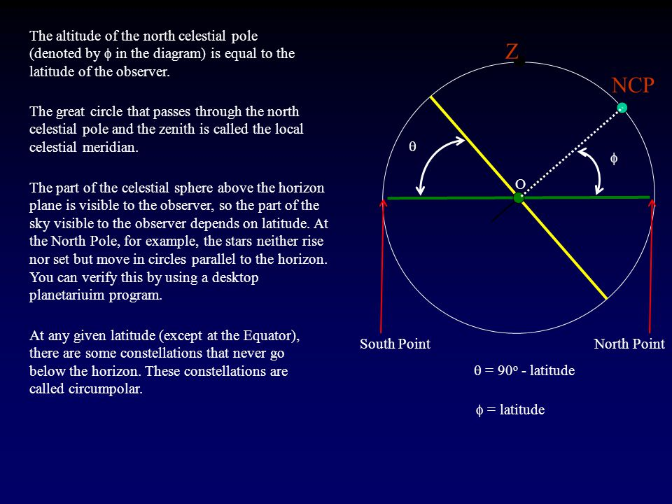 The altitude of the north celestial pole (denoted by f in the diagram) is equal to the latitude of the observer.