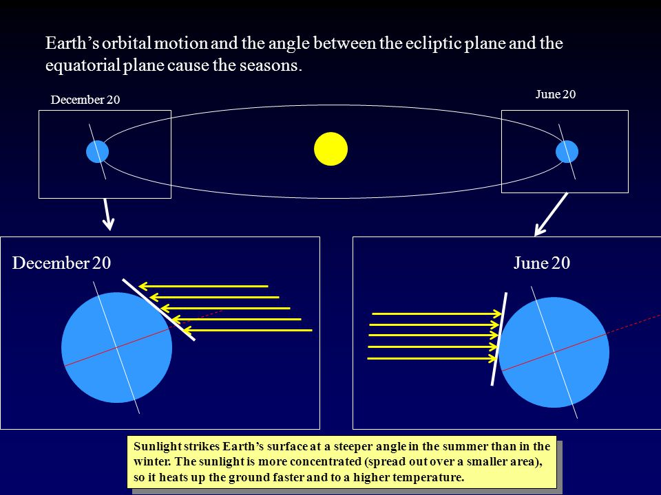 Earth's orbital motion and the angle between the ecliptic plane and the equatorial plane cause the seasons.