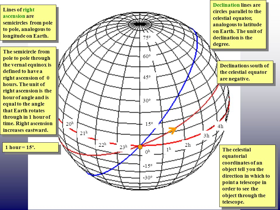 Declination lines are circles parallel to the celestial equator, analogous to latitude on Earth. The unit of declination is the degree.