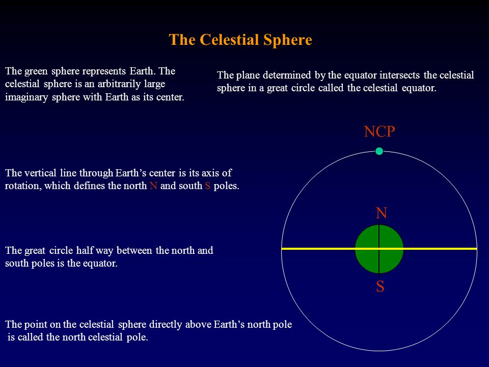 The Celestial Sphere NCP N S