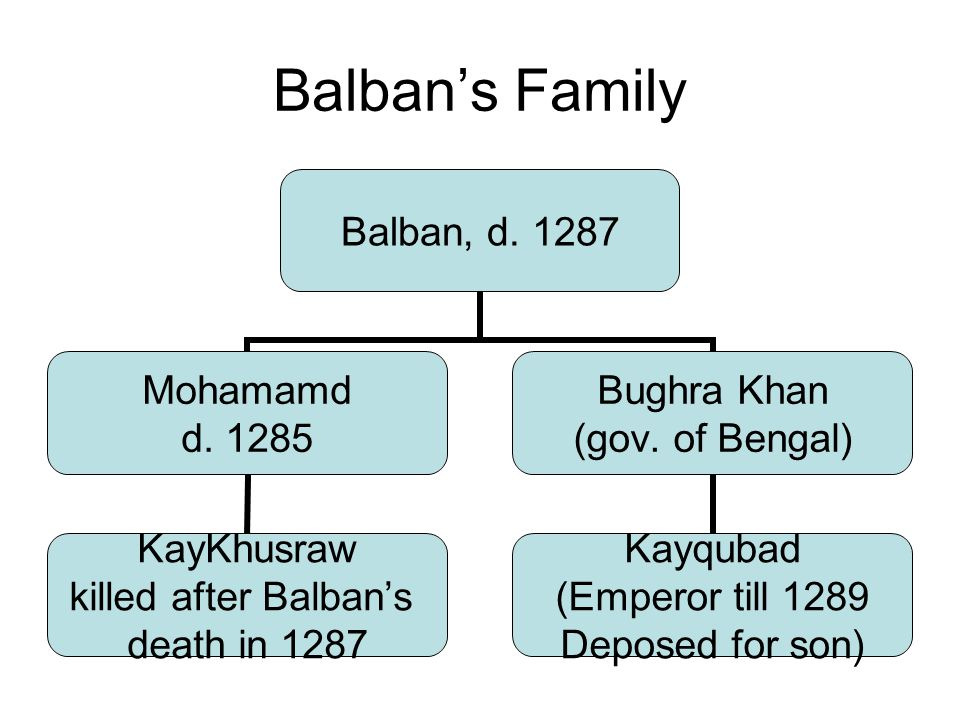 Balban's Family