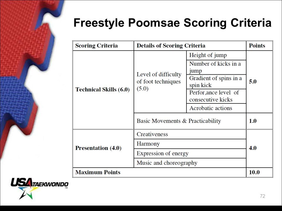 Freestyle Poomsae Scoring Criteria