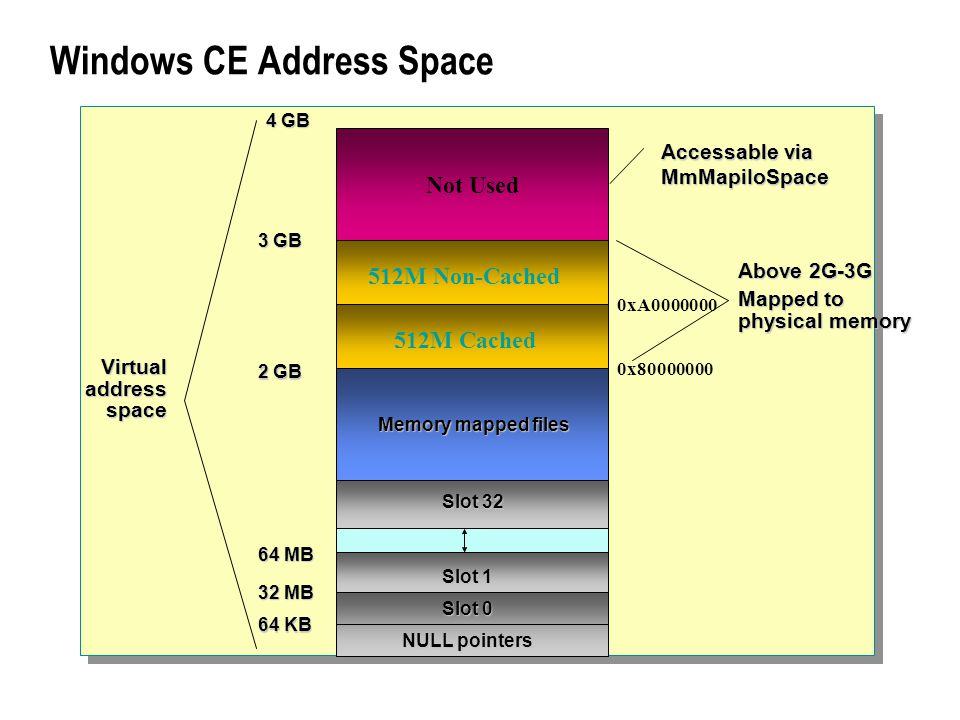 Windows CE Address Space