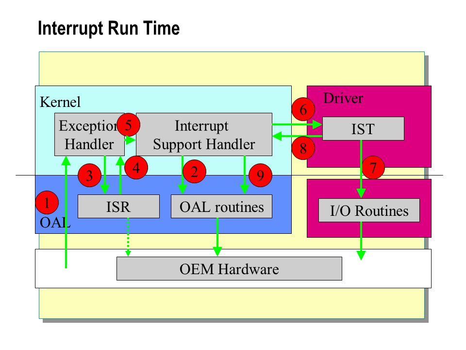 Interrupt Run Time Exception Handler Interrupt Support Handler Kernel