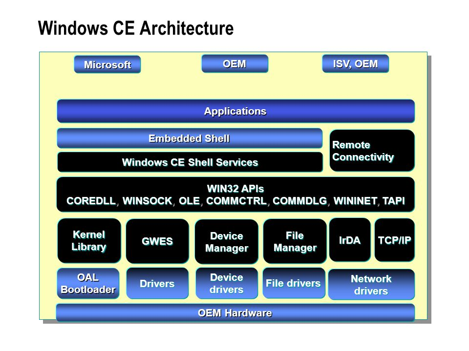 Chapter 7 understanding device drivers ppt download for Windows 7 architecture