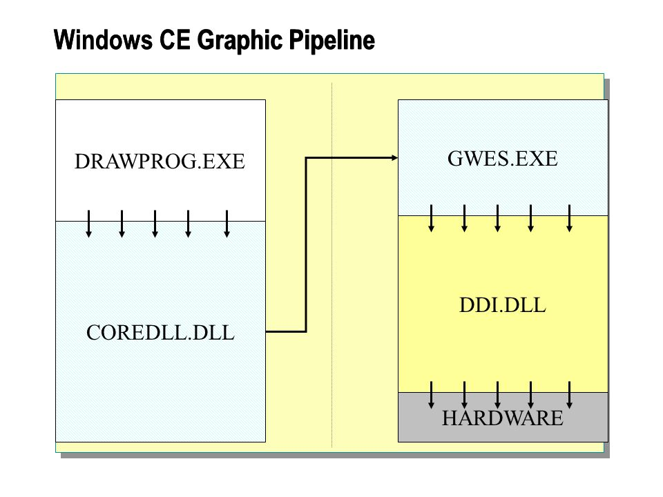 Windows CE Graphic Pipeline