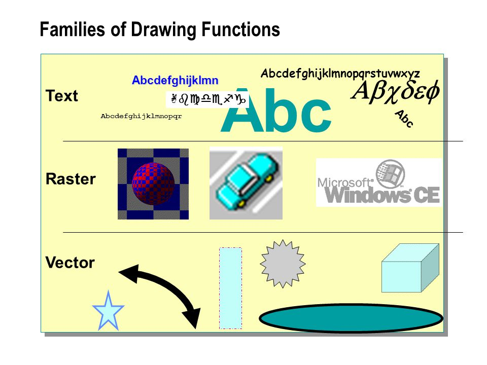 Abc  Families of Drawing Functions Text Raster Vector