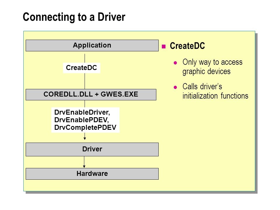 Connecting to a Driver CreateDC Only way to access graphic devices