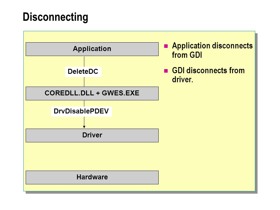 Disconnecting Application disconnects from GDI