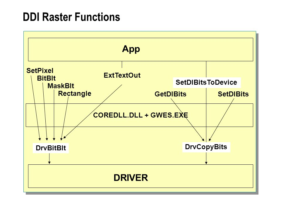 DDI Raster Functions App DRIVER SetPixel BitBlt MaskBlt Rectangle