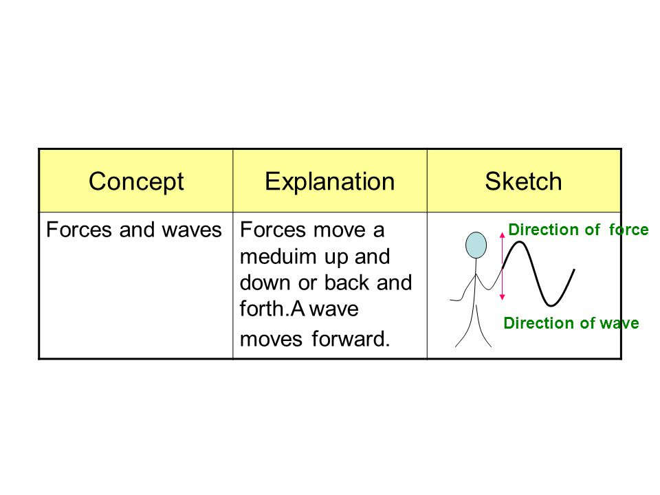 Concept Explanation Sketch Forces and waves