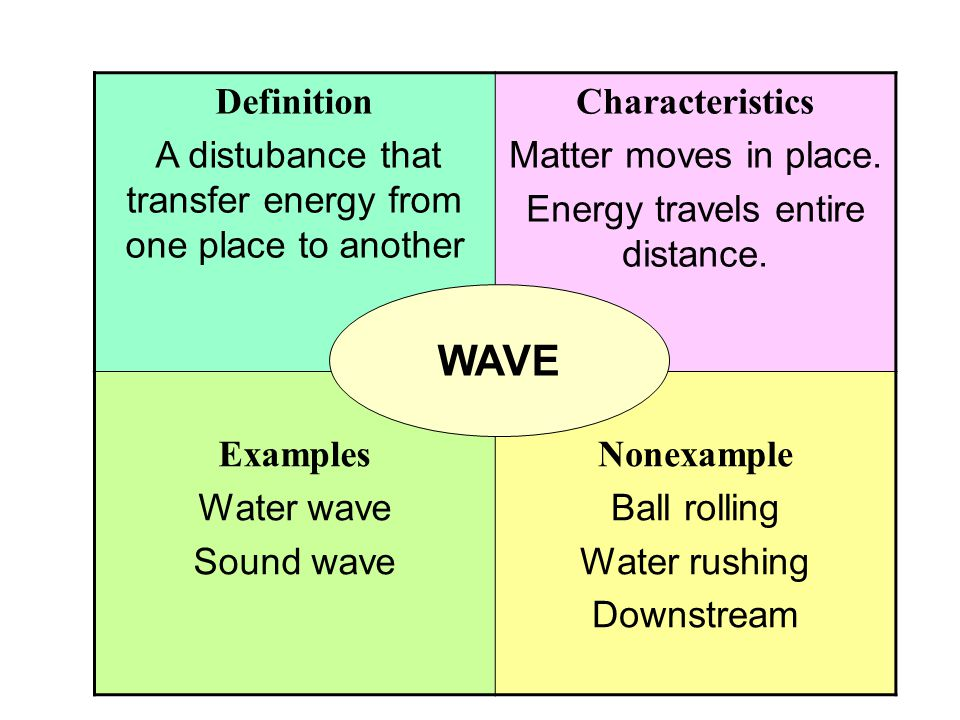 Definition A distubance that transfer energy from one place to another. Characteristics. Matter moves in place.