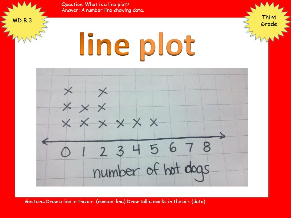 line plot Third Grade MD.B.3 Question: What is a line plot