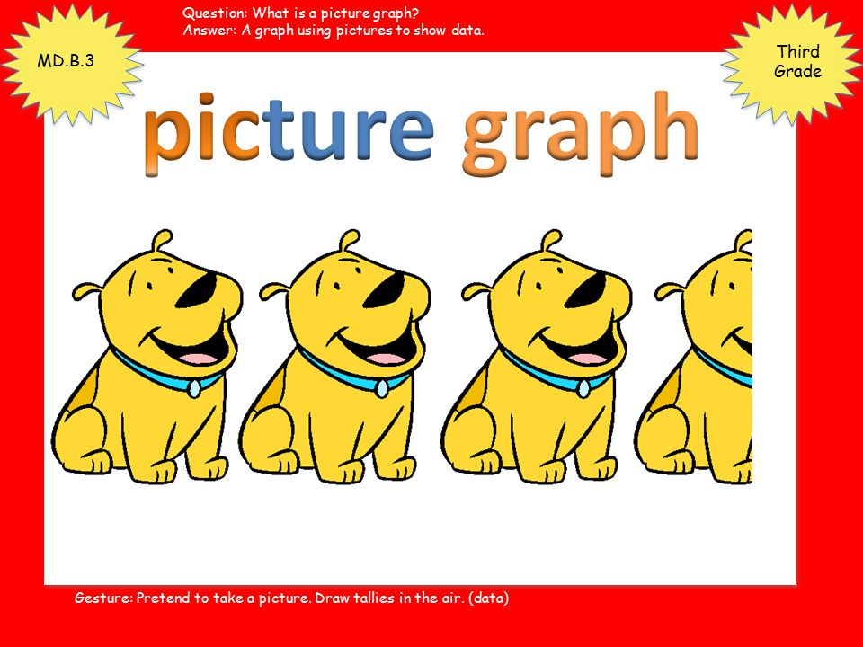 picture graph Third Grade MD.B.3 Question: What is a picture graph