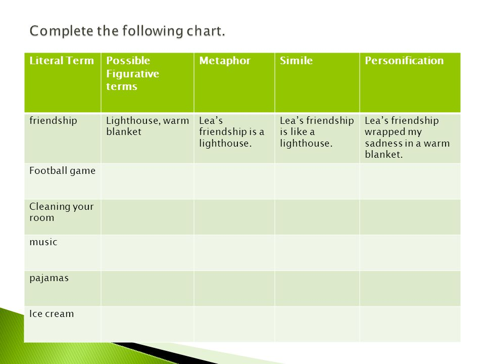 Complete the following chart.